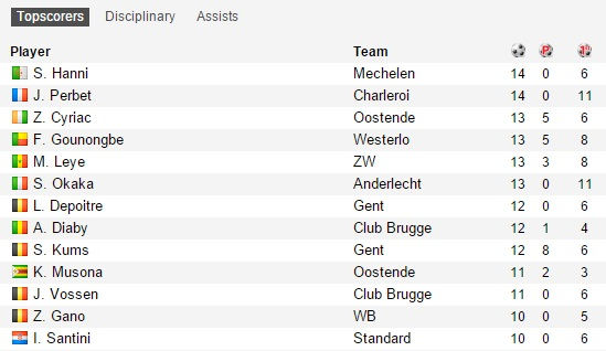 TOP scorers list Belgium