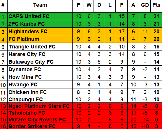 Table after Week 10