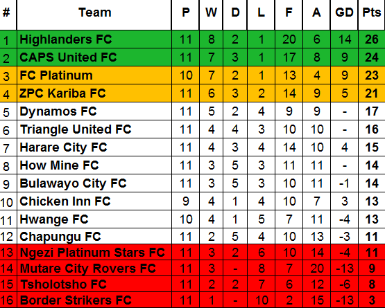 ZPSL TABLE After Week 11-Sunday