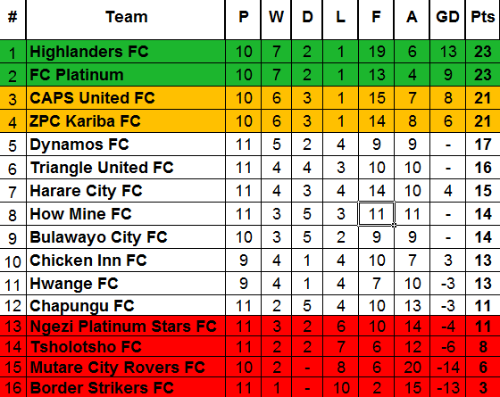 zpsl table Week 11 sATURDAY