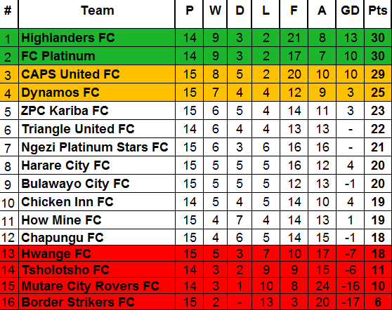 TABLE After Week 15