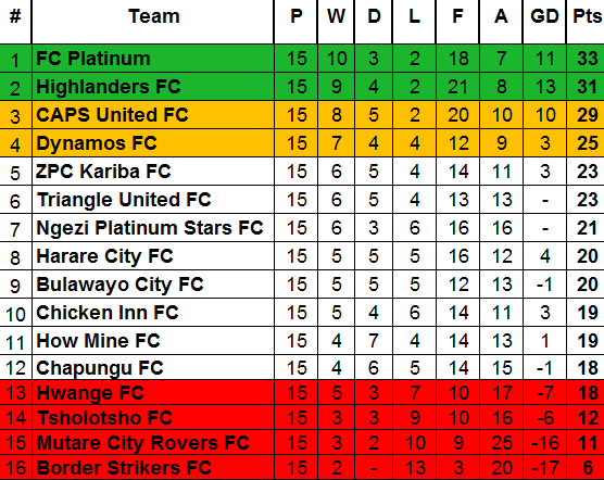 ZPSL Table Week 15